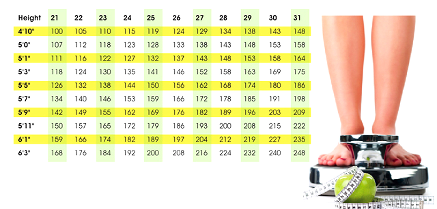 Obesity defined well being magazine the previous table offers a sample of bmi measurements if you dont see your height andor weight listed on this table go the national heart nvjuhfo Images